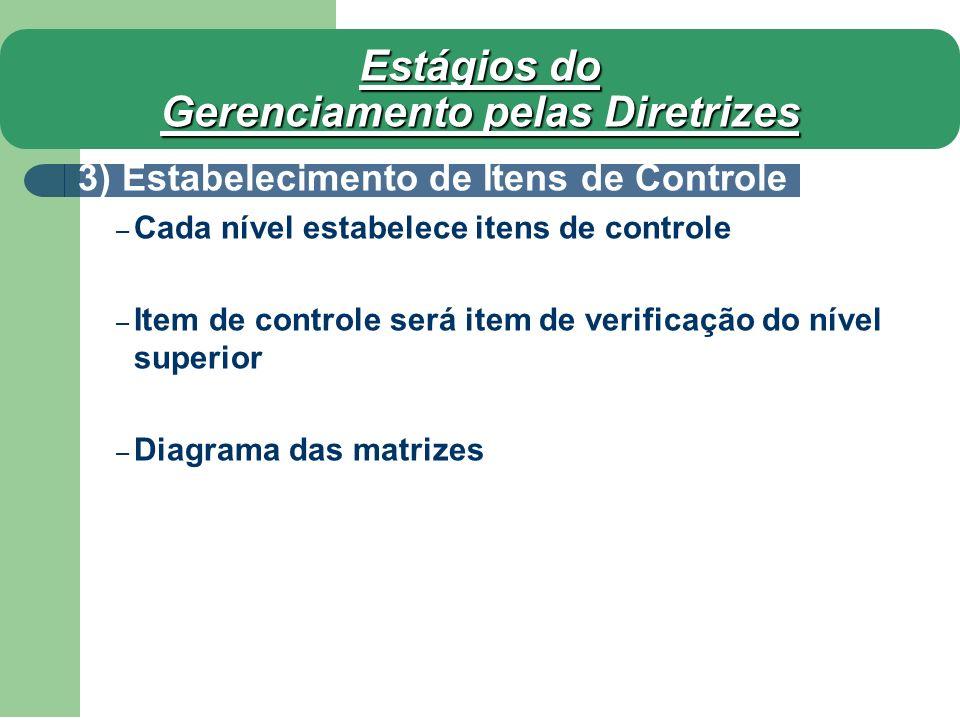 Estágios do Gerenciamento pelas Diretrizes 3) Estabelecimento de Itens de Controle – Cada nível estabelece itens de controle – Item de controle será i