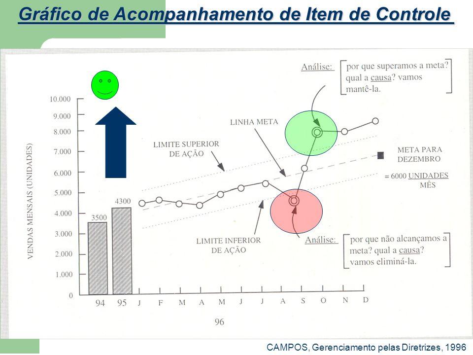 CAMPOS, Gerenciamento pelas Diretrizes, 1996 Gráfico de Acompanhamento de Item de Controle