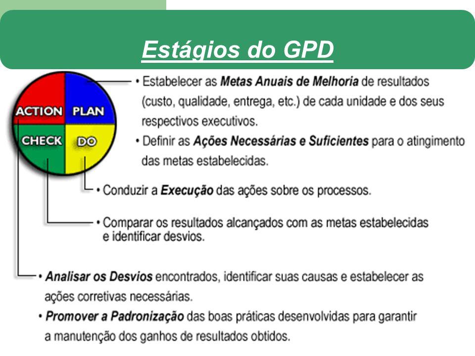 Estágios do GPD
