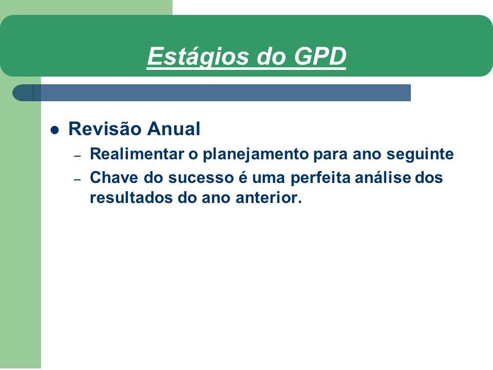 Revisão Anual – Realimentar o planejamento para ano seguinte – Chave do sucesso é uma perfeita análise dos resultados do ano anterior.