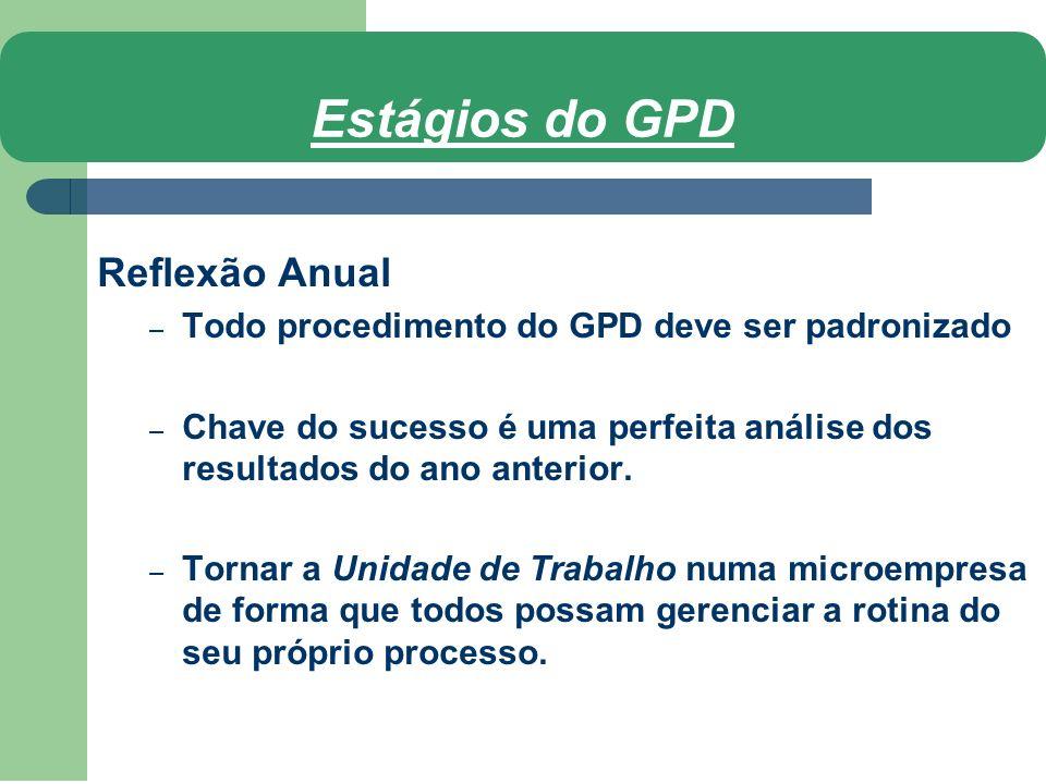 Estágios do GPD Reflexão Anual – Todo procedimento do GPD deve ser padronizado – Chave do sucesso é uma perfeita análise dos resultados do ano anterio