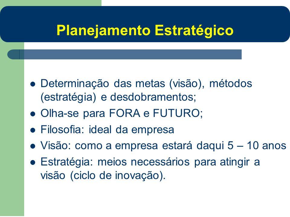 Determinação das metas (visão), métodos (estratégia) e desdobramentos; Olha-se para FORA e FUTURO; Filosofia: ideal da empresa Visão: como a empresa e