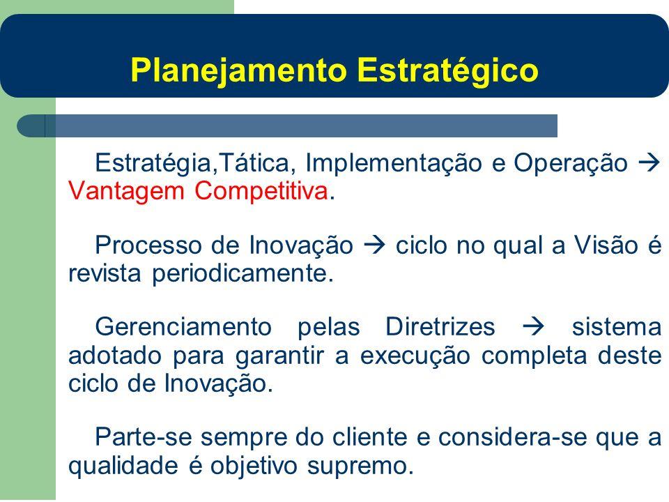 Estratégia,Tática, Implementação e Operação Vantagem Competitiva. Processo de Inovação ciclo no qual a Visão é revista periodicamente. Gerenciamento p