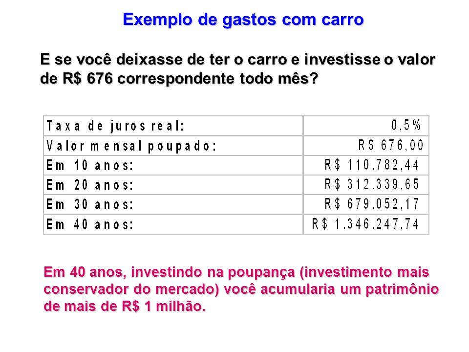 E se você deixasse de ter o carro e investisse o valor de R$ 676 correspondente todo mês? Em 40 anos, investindo na poupança (investimento mais conser