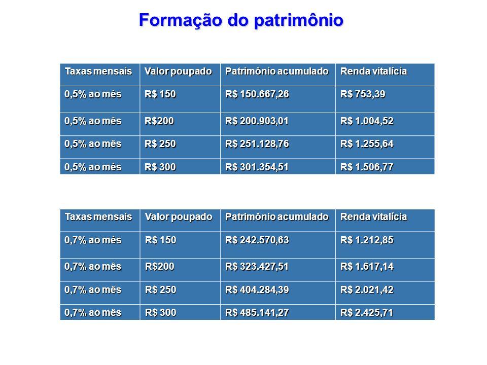 Formação do patrimônio Taxas mensais Valor poupado Patrimônio acumulado Renda vitalícia 0,5% ao mês R$ 150 R$ 150.667,26 R$ 753,39 0,5% ao mês R$200 R