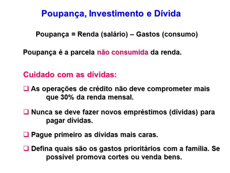 Poupança, Investimento e Dívida Poupança = Renda (salário) – Gastos (consumo) Poupança é a parcela não consumida da renda. Cuidado com as dívidas: As