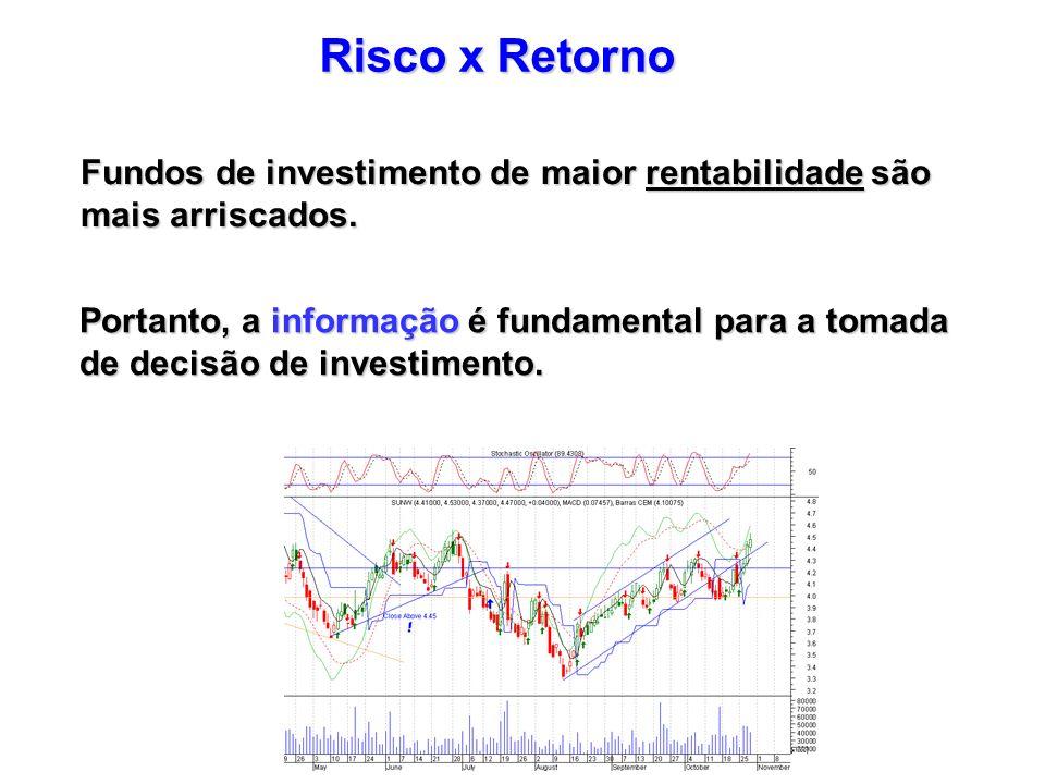 Risco x Retorno Fundos de investimento de maior rentabilidade são mais arriscados. Portanto, a informação é fundamental para a tomada de decisão de in