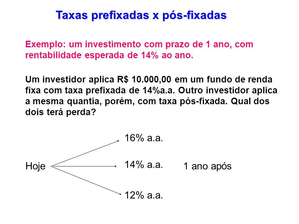 Taxas prefixadas x pós-fixadas Exemplo: um investimento com prazo de 1 ano, com rentabilidade esperada de 14% ao ano. Um investidor aplica R$ 10.000,0