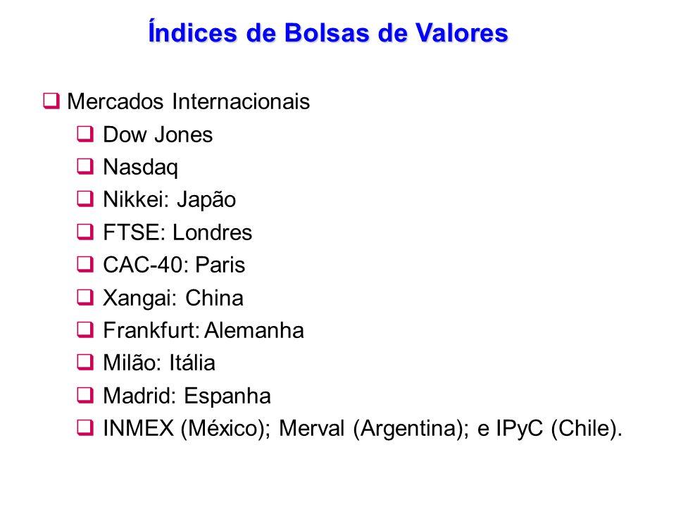 Índices de Bolsas de Valores Mercados Internacionais Dow Jones Nasdaq Nikkei: Japão FTSE: Londres CAC-40: Paris Xangai: China Frankfurt: Alemanha Milã