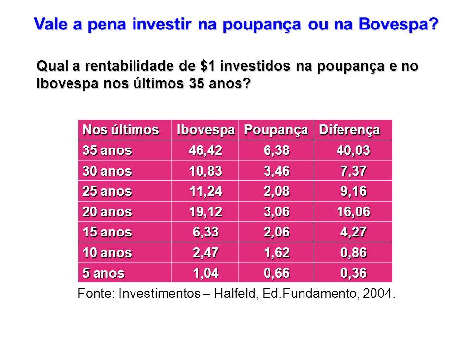 Qual a rentabilidade de $1 investidos na poupança e no Ibovespa nos últimos 35 anos? Vale a pena investir na poupança ou na Bovespa? Nos últimos Ibove