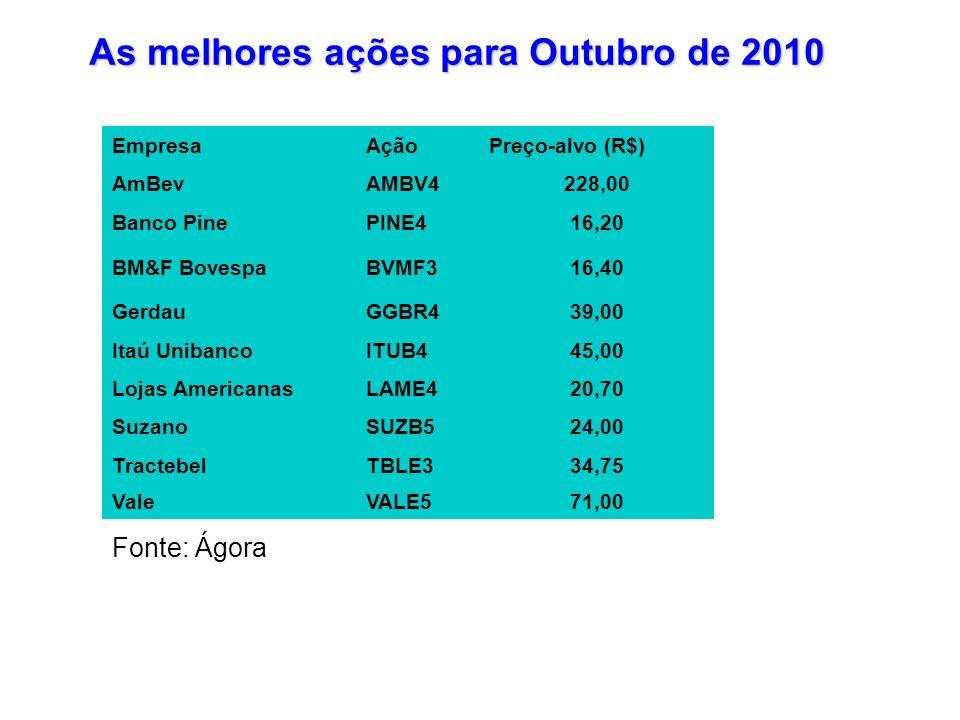As melhores ações para Outubro de 2010 Fonte: Ágora EmpresaAçãoPreço-alvo (R$) AmBevAMBV4228,00 Banco PinePINE416,20 BM&F BovespaBVMF316,40 GerdauGGBR
