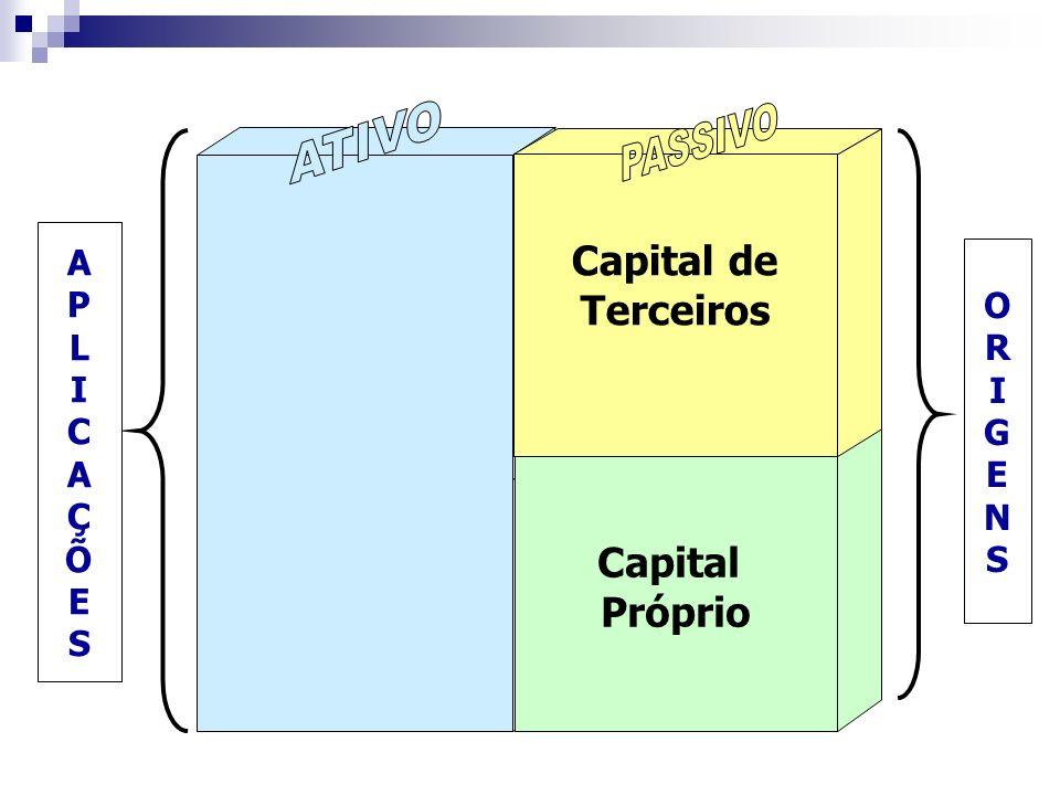 Capital Próprio Capital de Terceiros ORIGENSORIGENS APLICAÇÕESAPLICAÇÕES