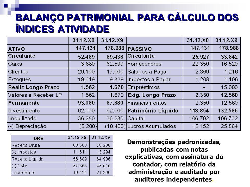 BALANÇO PATRIMONIAL PARA CÁLCULO DOS ÍNDICES ATIVIDADE Demonstrações padronizadas, publicadas com notas explicativas, com assinatura do contador, com relatório da administração e auditado por auditores independentes.