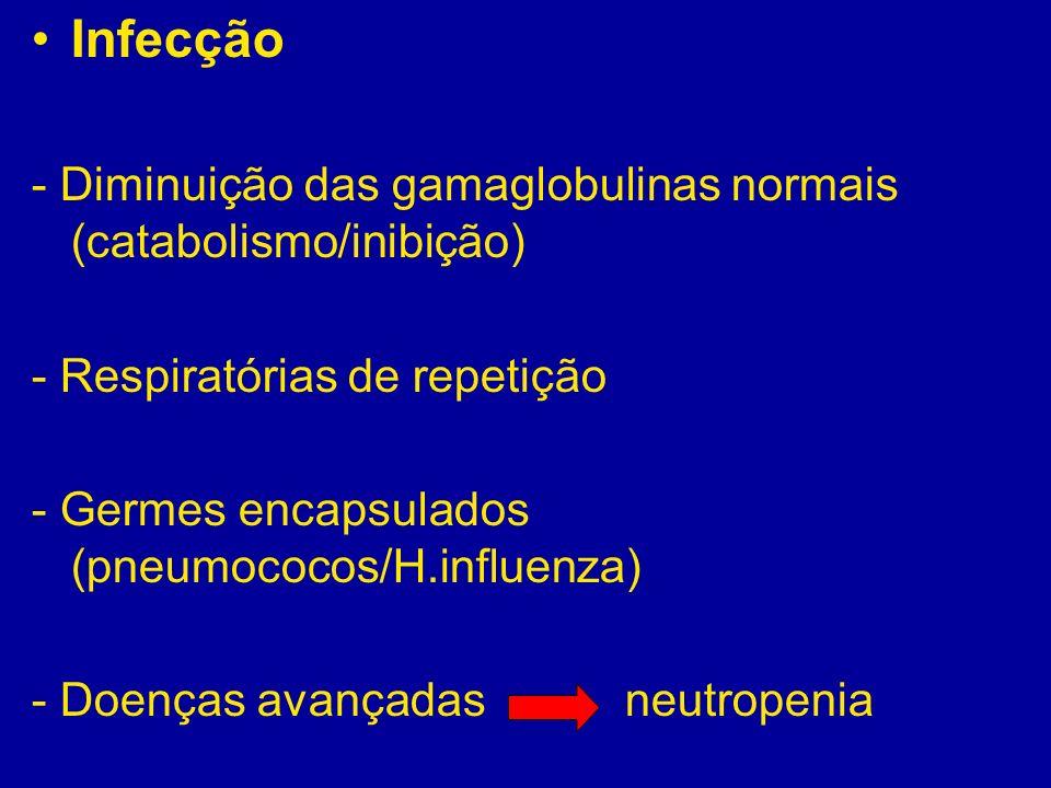 Infecção - Diminuição das gamaglobulinas normais (catabolismo/inibição) - Respiratórias de repetição - Germes encapsulados (pneumococos/H.influenza) -