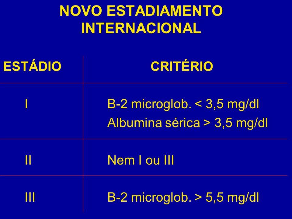 NOVO ESTADIAMENTO INTERNACIONAL ESTÁDIO CRITÉRIO I B-2 microglob. < 3,5 mg/dl Albumina sérica > 3,5 mg/dl II Nem I ou III III B-2 microglob. > 5,5 mg/