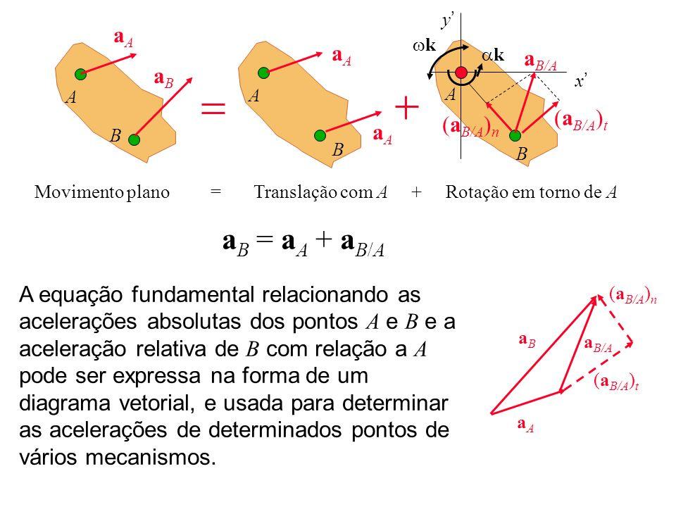 a B = a A + a B/A A equação fundamental relacionando as acelerações absolutas dos pontos A e B e a aceleração relativa de B com relação a A pode ser e