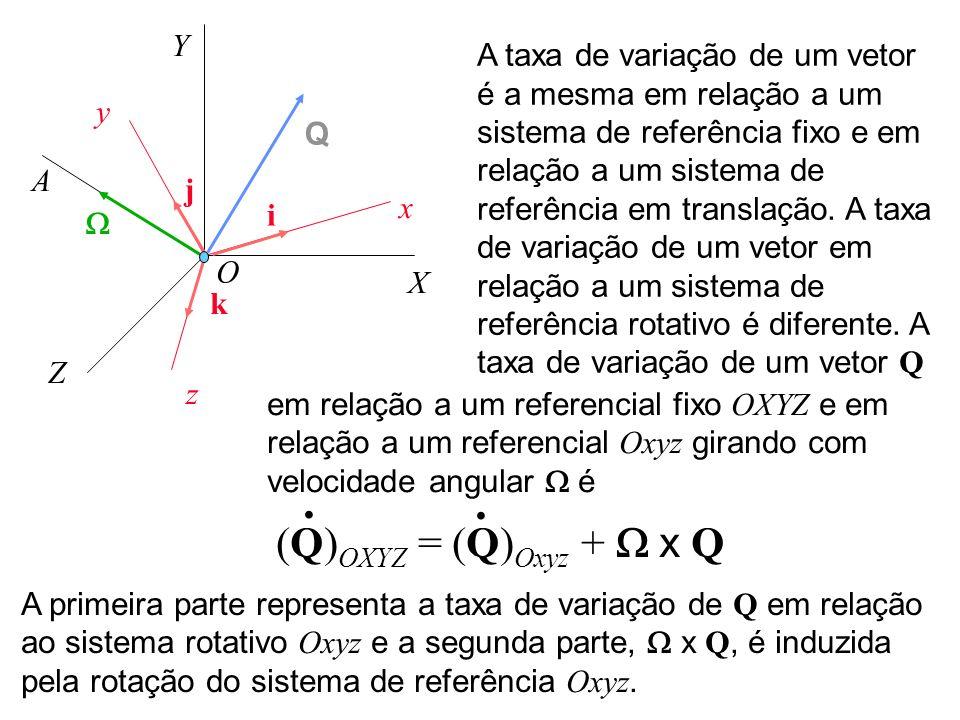 X Y Z x y z O i j k Q A A taxa de variação de um vetor é a mesma em relação a um sistema de referência fixo e em relação a um sistema de referência em