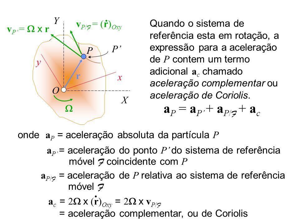 Quando o sistema de referência esta em rotação, a expressão para a aceleração de P contem um termo adicional a c chamado aceleração complementar ou ac