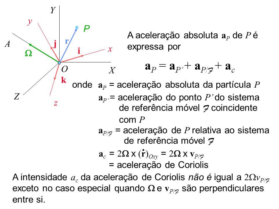 a P = a P + a P/ F + a c A aceleração absoluta a P de P é expressa por A intensidade a c da aceleração de Coriolis não é igual a 2 v P/ F exceto no ca