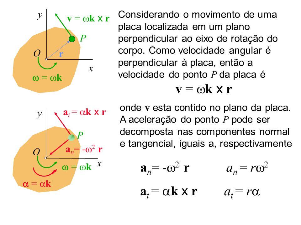 x y O = k v = k x r r Considerando o movimento de uma placa localizada em um plano perpendicular ao eixo de rotação do corpo. Como velocidade angular