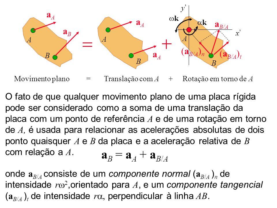 a B = a A + a B/A O fato de que qualquer movimento plano de uma placa rígida pode ser considerado como a soma de uma translação da placa com um ponto