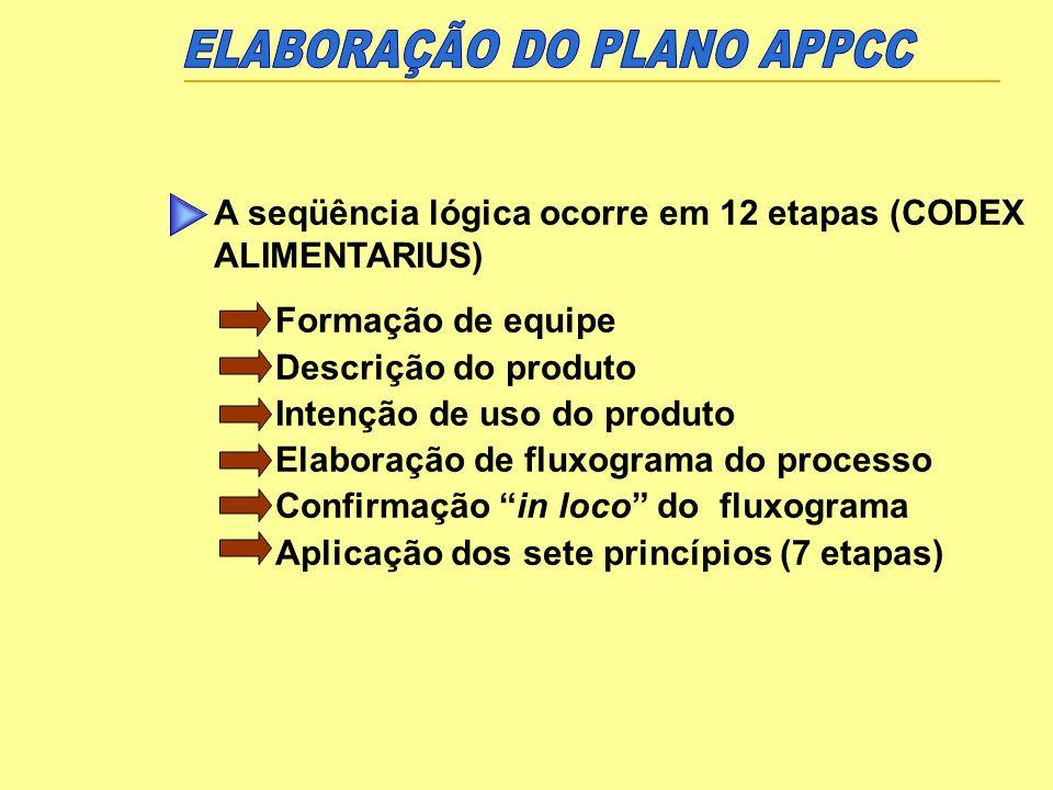 A seqüência lógica ocorre em 12 etapas (CODEX ALIMENTARIUS) Formação de equipe Descrição do produto Intenção de uso do produto Elaboração de fluxogram