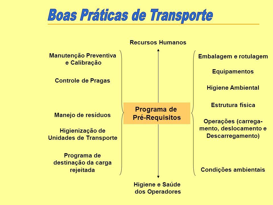 Programa de Pré-Requisitos Operações (carrega- mento, deslocamento e Descarregamento) Estrutura física Higiene Ambiental Equipamentos Embalagem e rotu