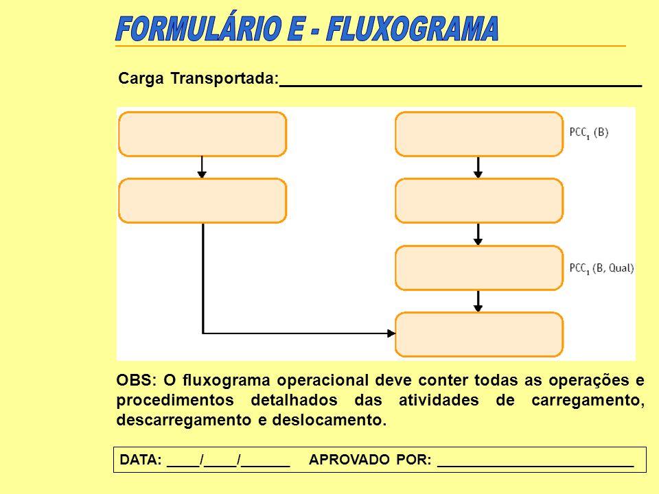 DATA: ____/____/______ APROVADO POR: ________________________ Carga Transportada:________________________________________ OBS: O fluxograma operaciona