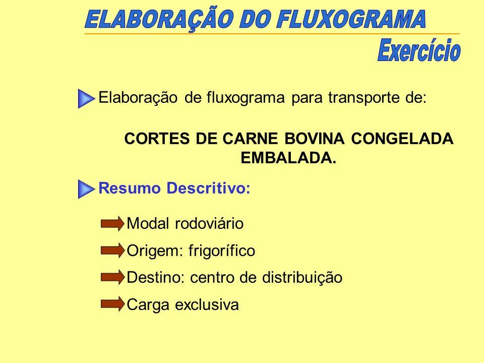 Elaboração de fluxograma para transporte de: CORTES DE CARNE BOVINA CONGELADA EMBALADA. Resumo Descritivo: Modal rodoviário Origem: frigorífico Destin