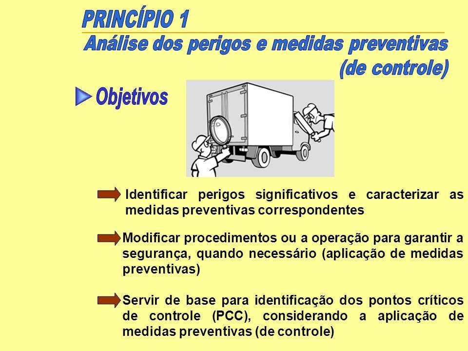 Identificar perigos significativos e caracterizar as medidas preventivas correspondentes Modificar procedimentos ou a operação para garantir a seguran