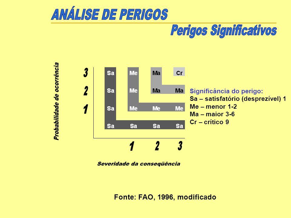 Significância do perigo: Sa – satisfatório (desprezível) 1 Me – menor 1-2 Ma – maior 3-6 Cr – crítico 9 Fonte: FAO, 1996, modificado
