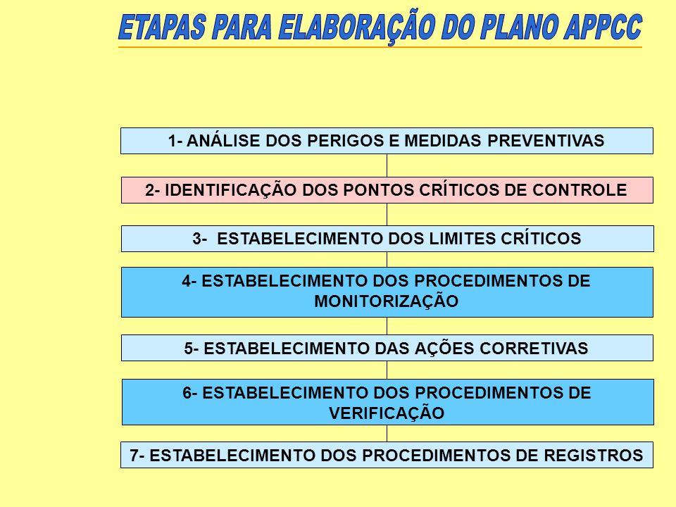 1- ANÁLISE DOS PERIGOS E MEDIDAS PREVENTIVAS 2- IDENTIFICAÇÃO DOS PONTOS CRÍTICOS DE CONTROLE 3- ESTABELECIMENTO DOS LIMITES CRÍTICOS 4- ESTABELECIMEN