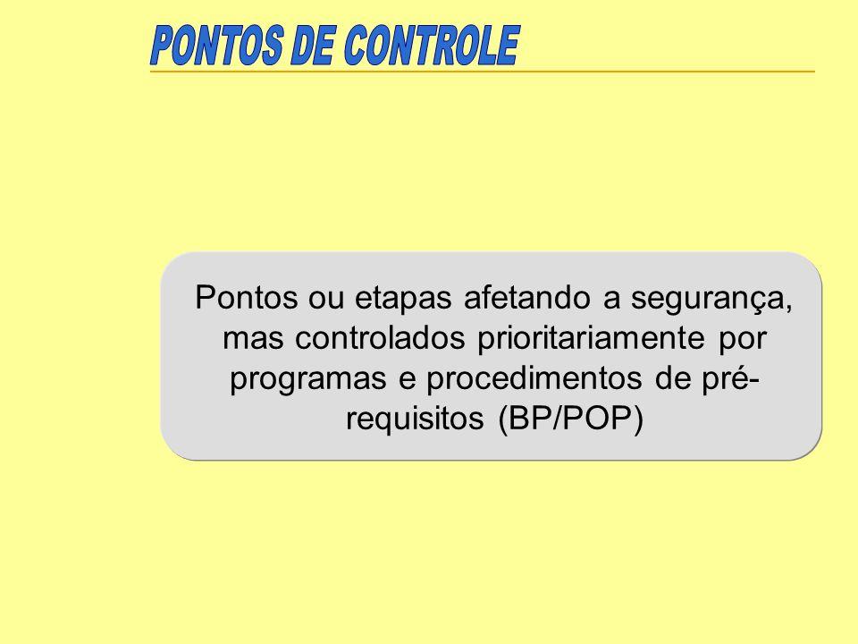 Pontos ou etapas afetando a segurança, mas controlados prioritariamente por programas e procedimentos de pré- requisitos (BP/POP)