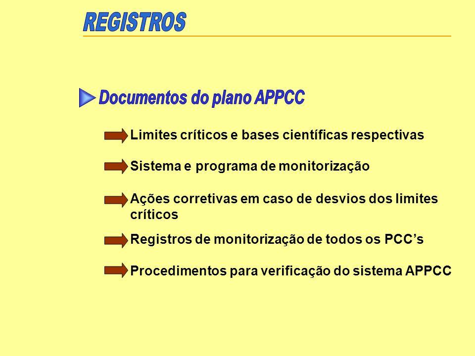 Limites críticos e bases científicas respectivas Sistema e programa de monitorização Ações corretivas em caso de desvios dos limites críticos Registro