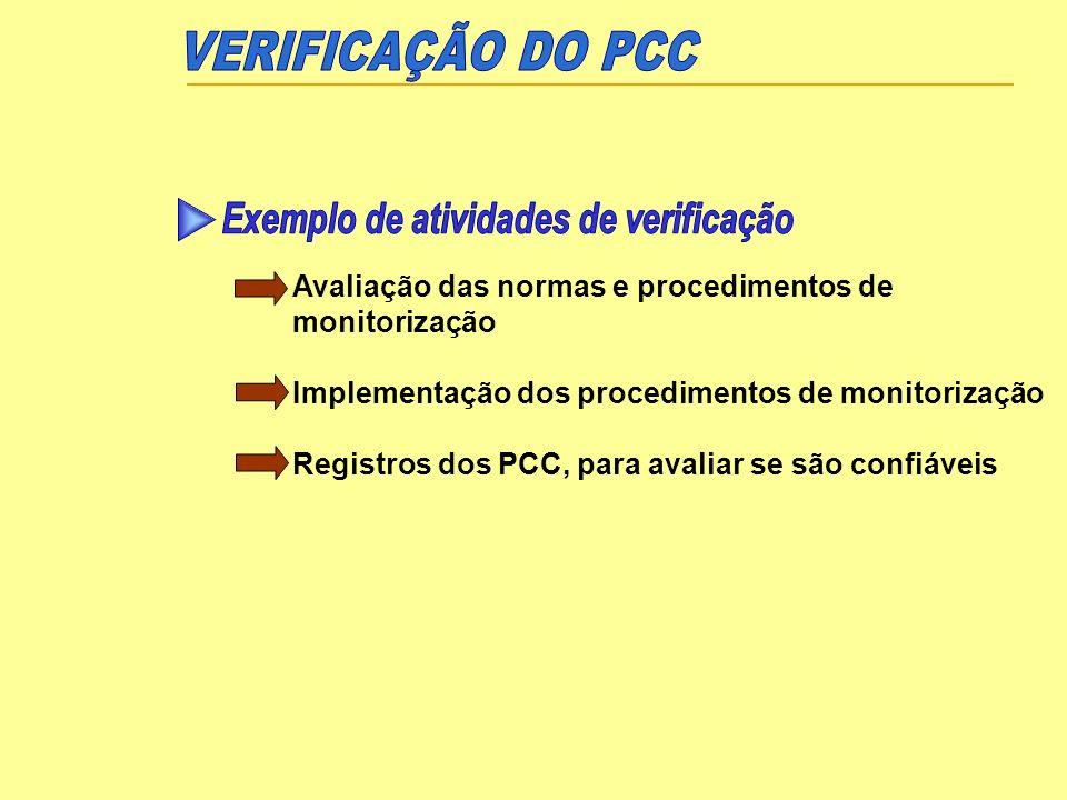 Avaliação das normas e procedimentos de monitorização Implementação dos procedimentos de monitorização Registros dos PCC, para avaliar se são confiáve