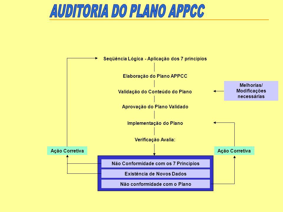 Seqüência Lógica - Aplicação dos 7 princípios Elaboração do Plano APPCC Validação do Conteúdo do Plano Aprovação do Plano Validado Implementação do Pl