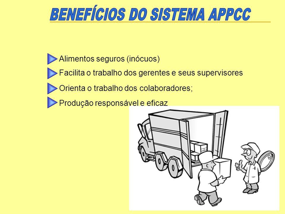 Alimentos seguros (inócuos) Facilita o trabalho dos gerentes e seus supervisores Orienta o trabalho dos colaboradores; Produção responsável e eficaz