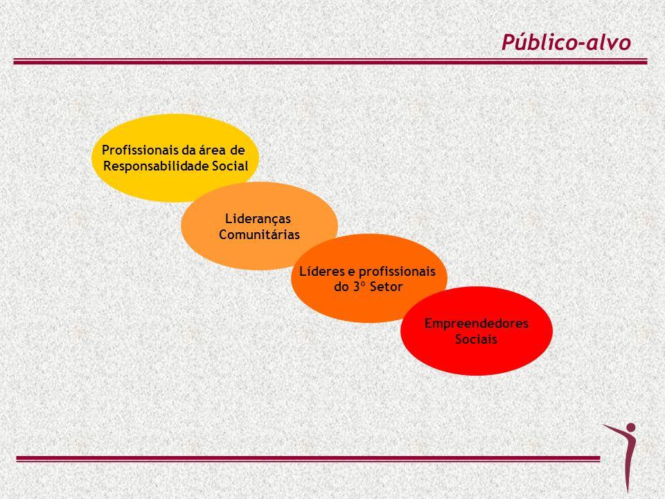 Profissionais da área de Responsabilidade Social Público-alvo Lideranças Comunitárias Líderes e profissionais do 3º Setor Empreendedores Sociais