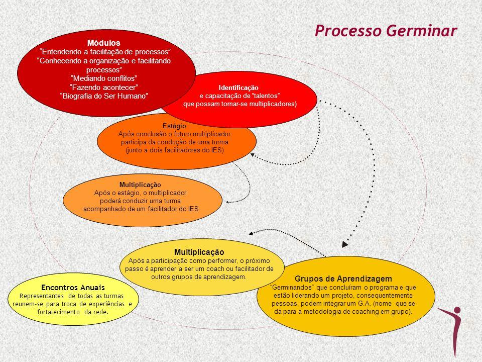 Grupos de Aprendizagem Germinandos que concluíram o programa e que estão liderando um projeto, consequentemente pessoas, podem integrar um G.A. (nome