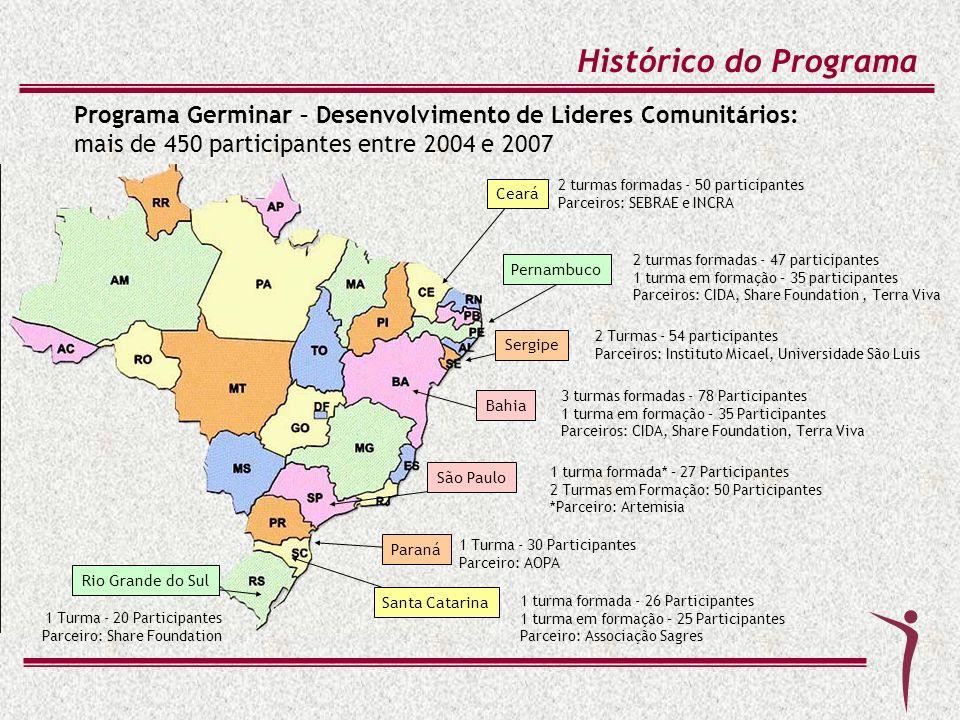 Histórico do Programa Programa Germinar – Desenvolvimento de Lideres Comunitários: mais de 450 participantes entre 2004 e 2007 3 turmas formadas - 78