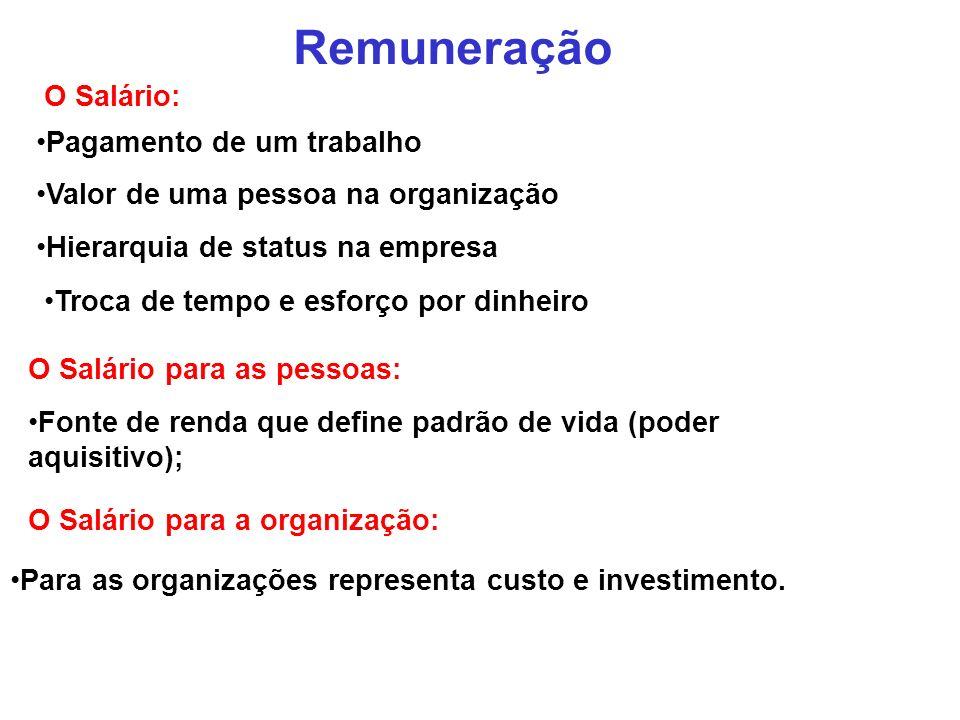 O Salário: Pagamento de um trabalho Valor de uma pessoa na organização Hierarquia de status na empresa Troca de tempo e esforço por dinheiro Remuneraç