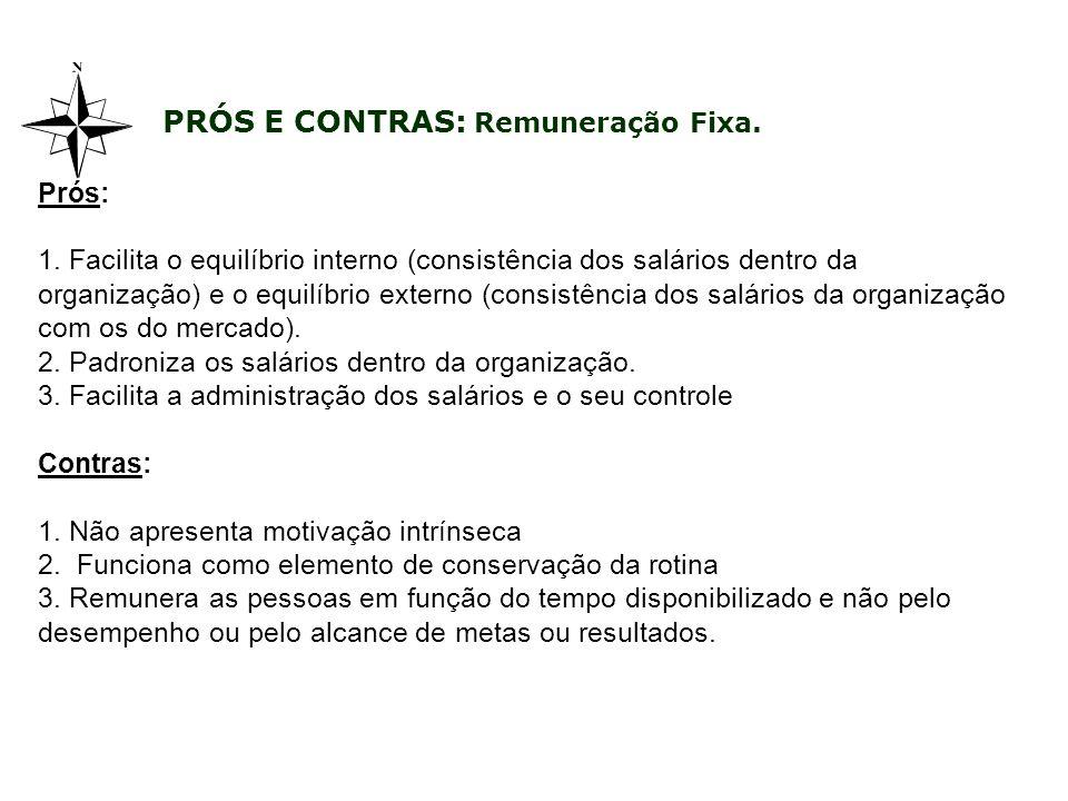 Prós: 1. Facilita o equilíbrio interno (consistência dos salários dentro da organização) e o equilíbrio externo (consistência dos salários da organiza