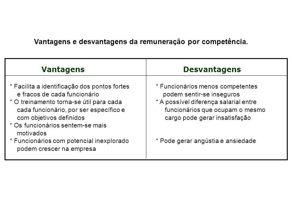 Vantagens e desvantagens da remuneração por competência. VantagensDesvantagens * Facilita a identificação dos pontos fortes * Funcionários menos compe
