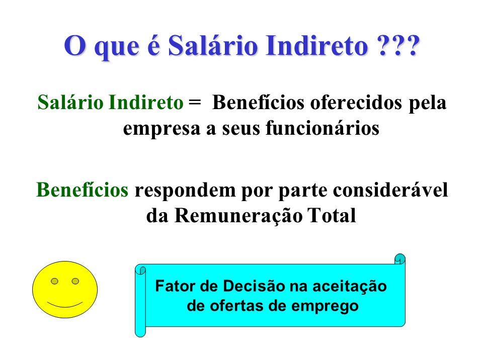 O que é Salário Indireto ??? Salário Indireto = Benefícios oferecidos pela empresa a seus funcionários Benefícios respondem por parte considerável da
