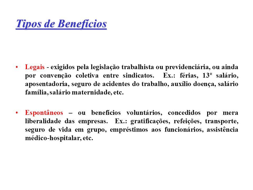Tipos de Benefícios Legais - exigidos pela legislação trabalhista ou previdenciária, ou ainda por convenção coletiva entre sindicatos. Ex.: férias, 13