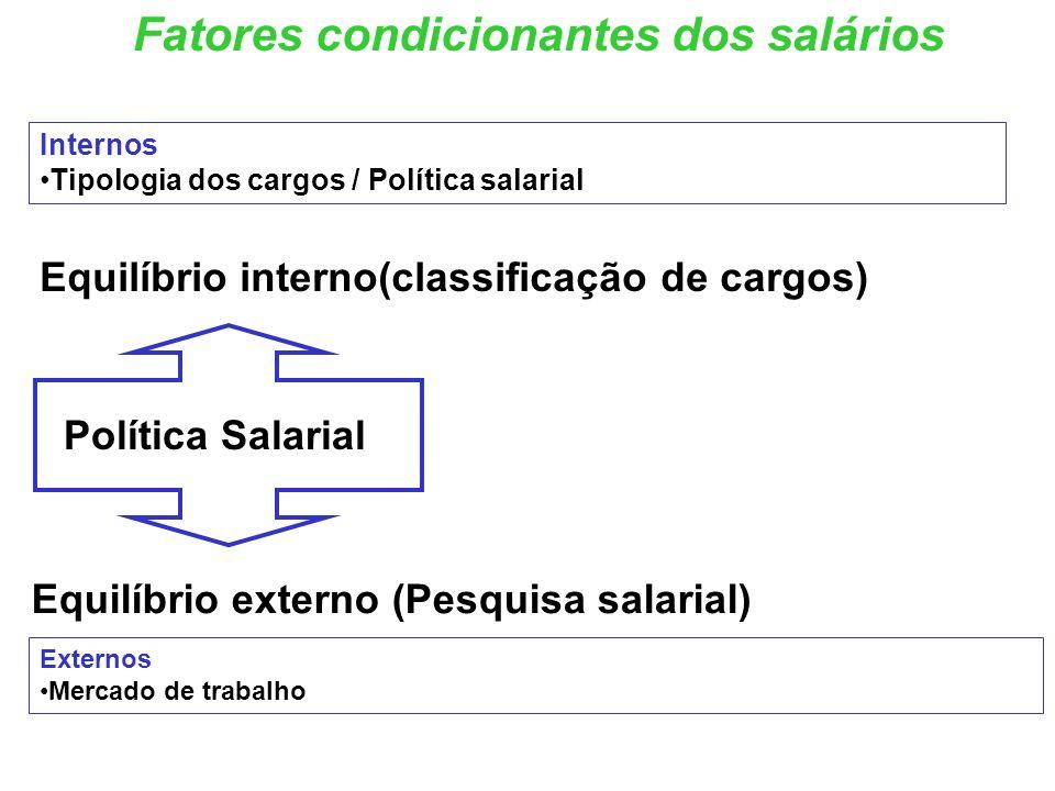 Fatores condicionantes dos salários Internos Tipologia dos cargos / Política salarial Externos Mercado de trabalho Equilíbrio interno(classificação de cargos) Equilíbrio externo (Pesquisa salarial) Política Salarial