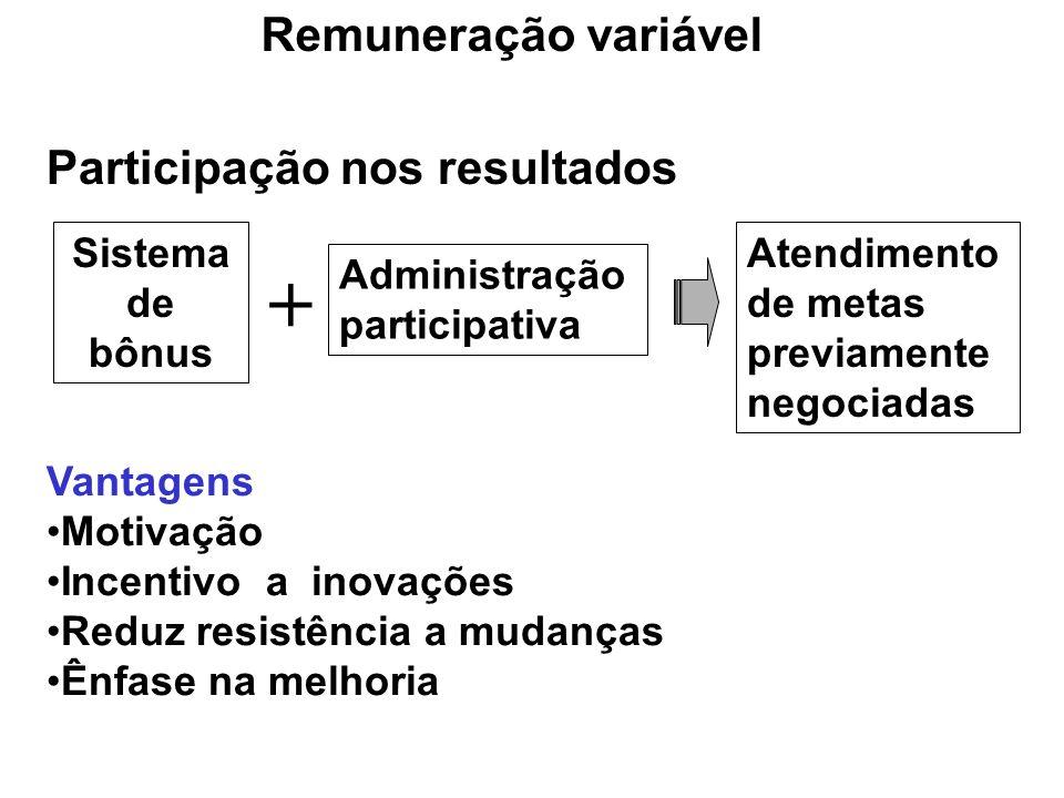 Participação nos resultados Sistema de bônus Administração participativa + Atendimento de metas previamente negociadas Vantagens Motivação Incentivo a inovações Reduz resistência a mudanças Ênfase na melhoria Remuneração variável