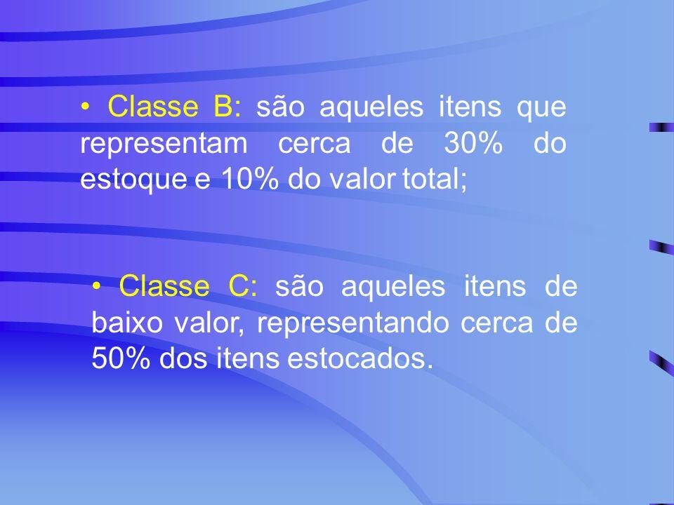 Classe B: são aqueles itens que representam cerca de 30% do estoque e 10% do valor total; Classe C: são aqueles itens de baixo valor, representando ce