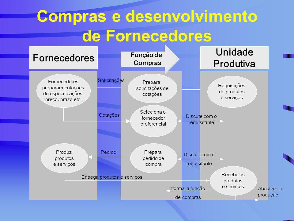 Compras e desenvolvimento de Fornecedores Fornecedores Unidade Produtiva Função de Compras Fornecedores preparam cotações de especificações, preço, pr