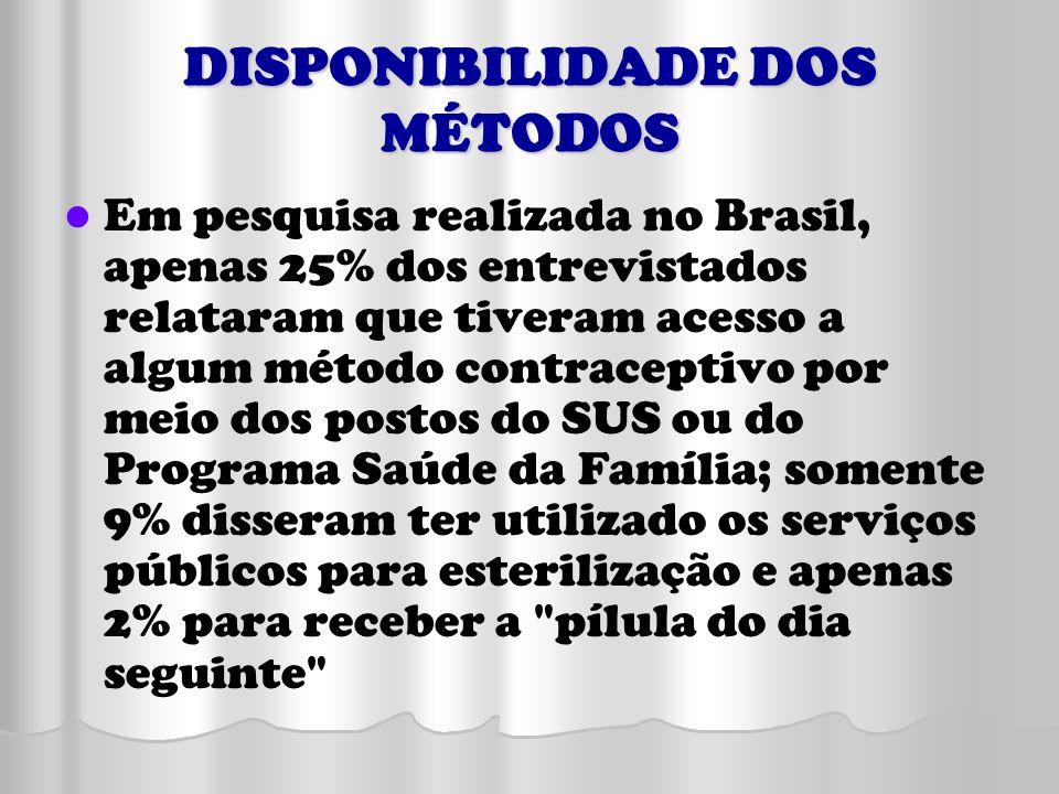 DISPONIBILIDADE DOS MÉTODOS Em pesquisa realizada no Brasil, apenas 25% dos entrevistados relataram que tiveram acesso a algum método contraceptivo po